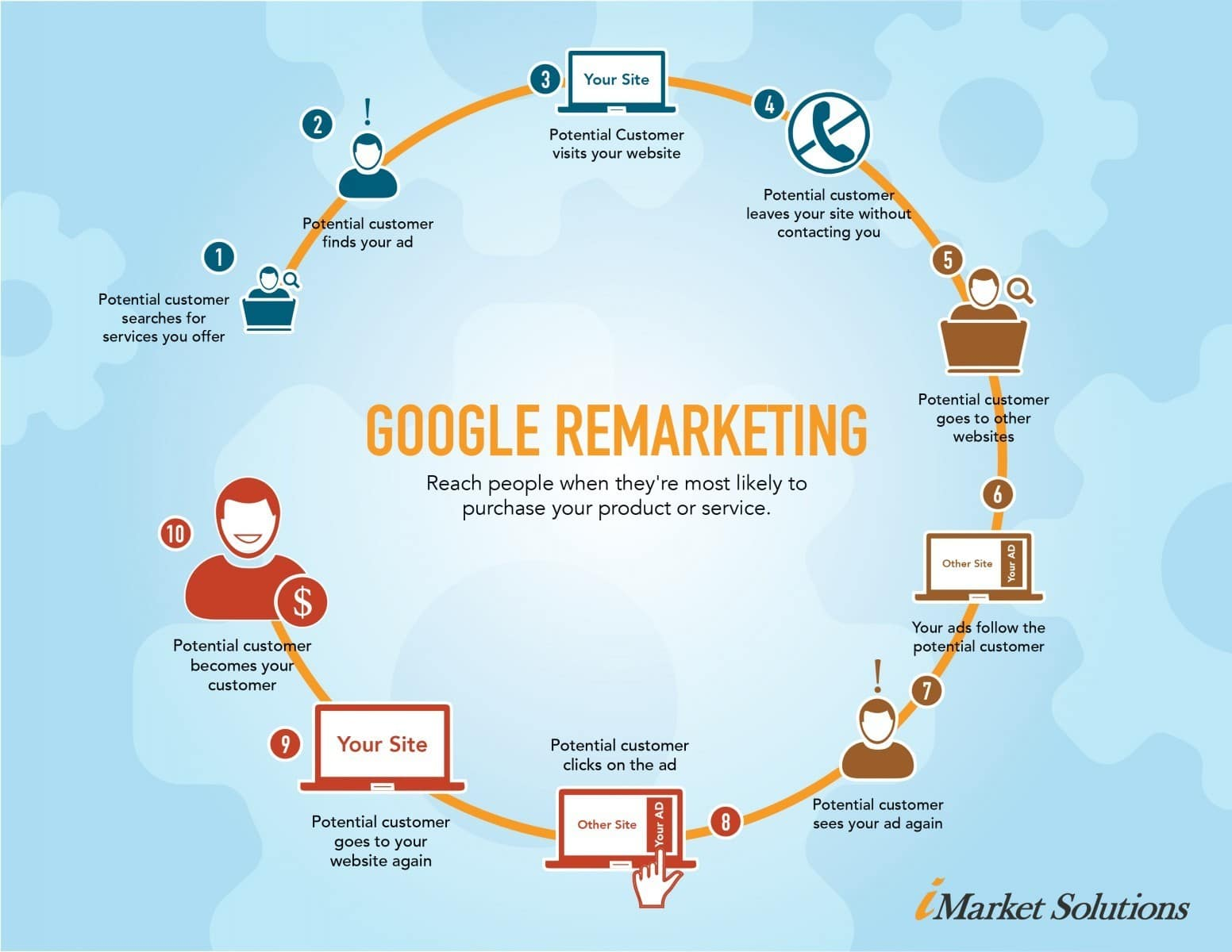 Freelance expert remarketing